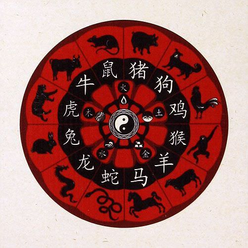 Chinese Zodiac - Animal Symbol - Wall Scroll close up view